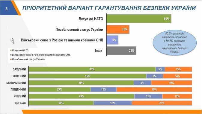 Незалежність ЗМІ. Де взяти гроші? Співпраця Україна—НАТО. Регіональний вимір